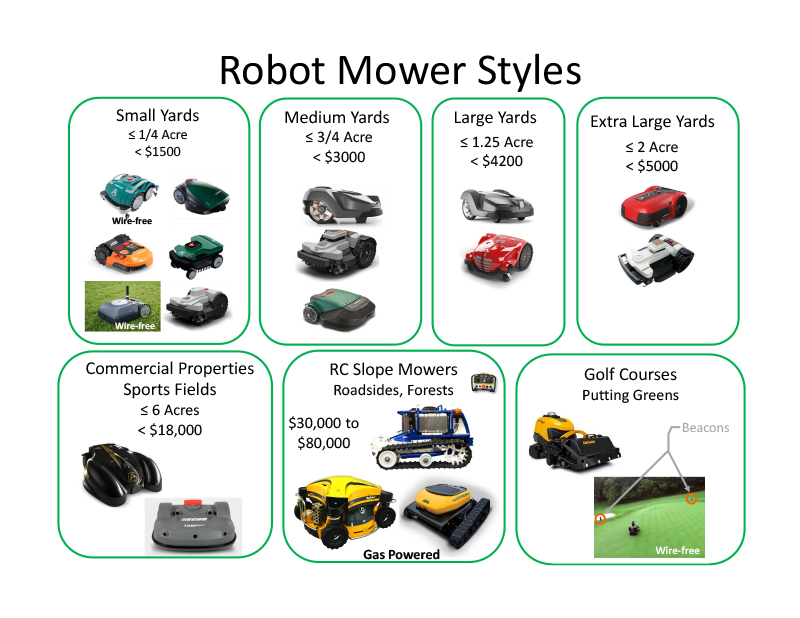 Paradise Robotics, Ambrogio, robot mowing